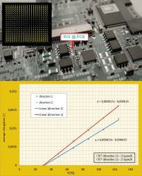 Determination of local coefficient of thermal expansion on a printed circuit board